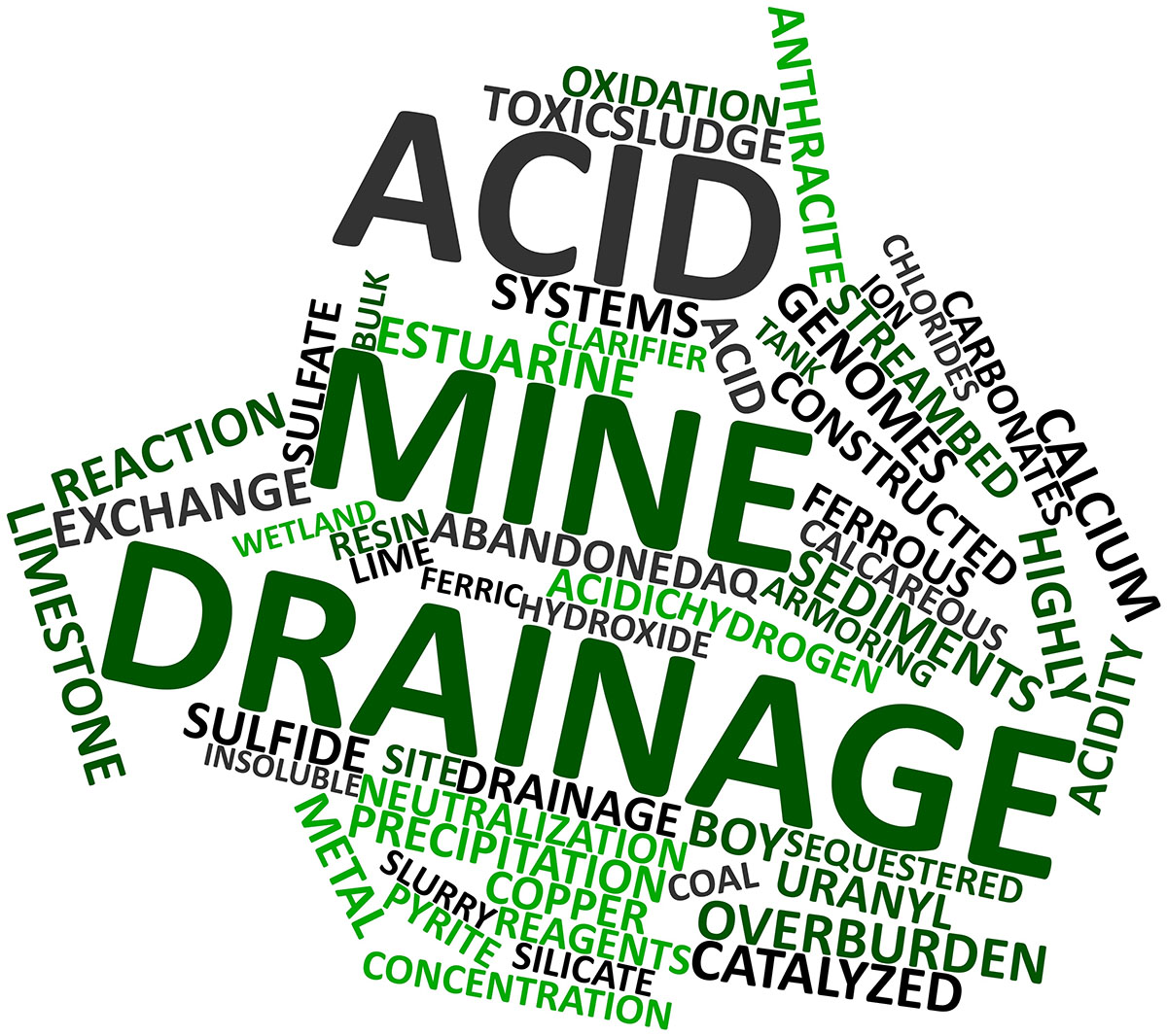 Typical language and terms associated with Acid Mine Drainage(AMD).